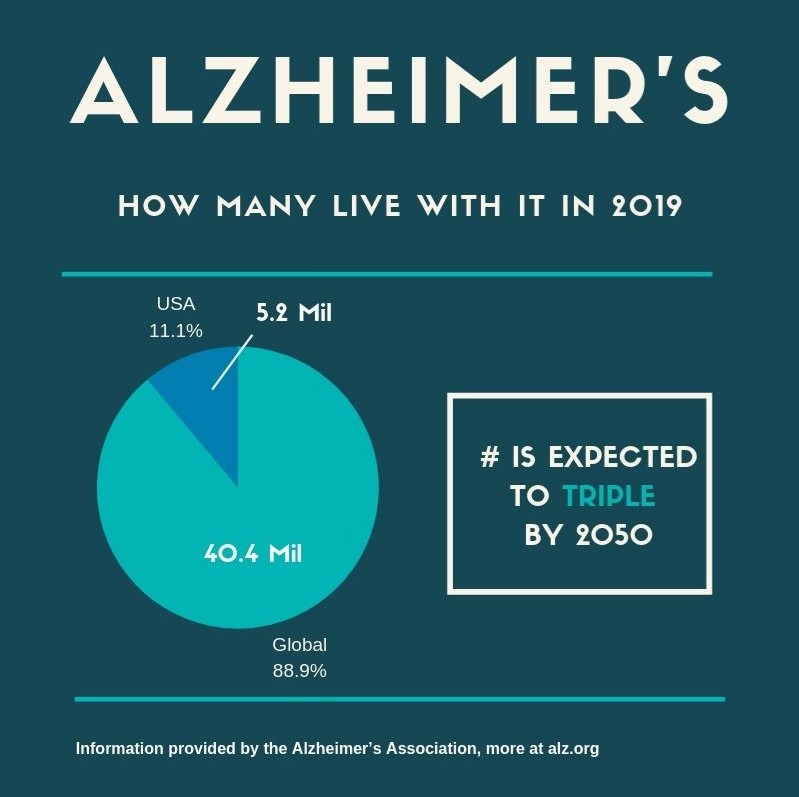 how many live with alzheimer's infograph