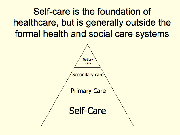 self care pyramid
